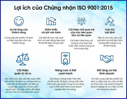 Lợi ích chứng chỉ ISO 9001