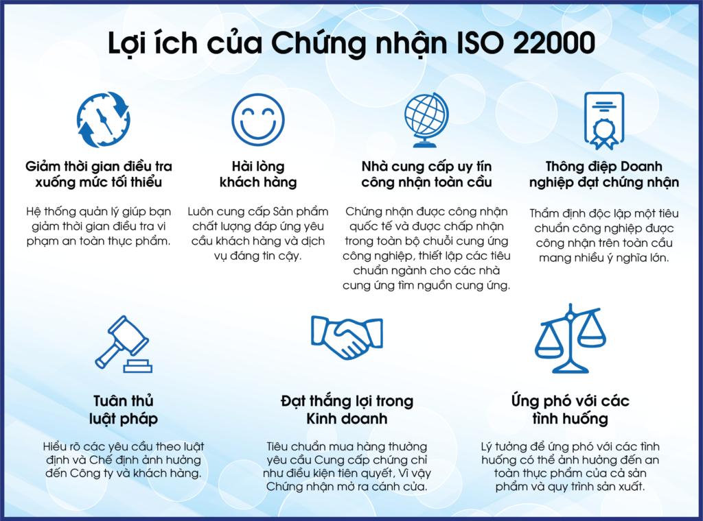 Lợi ích chứng nhận ISO 22000
