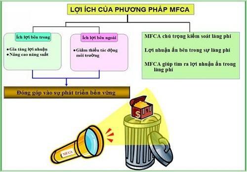 Lợi ích việc cắt giảm chi phí MFCA